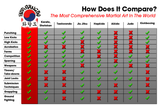 a comparison of different artists